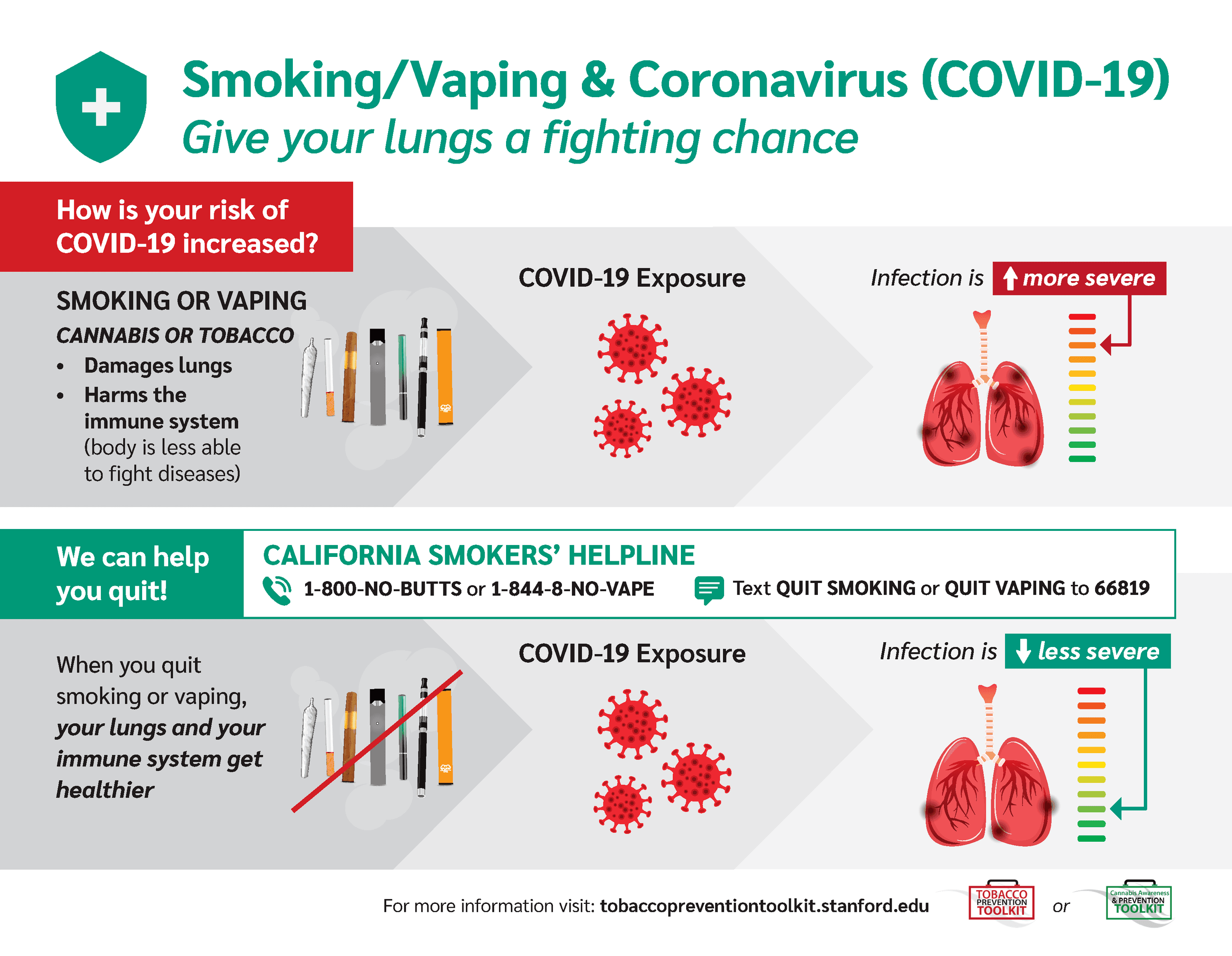 Smoking/Vaping & Coronavirus (COVID-19) Give Your Lungs a Fighting Chance